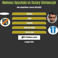 Mateusz Spychala vs Cezary Stefańczyk h2h player stats