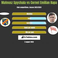 Mateusz Spychala vs Cornel Emilian Rapa h2h player stats