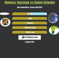 Mateusz Spychala vs Daniel Dziwniel h2h player stats