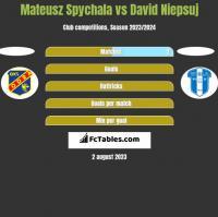Mateusz Spychala vs David Niepsuj h2h player stats