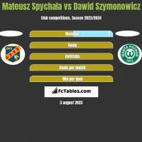 Mateusz Spychala vs Dawid Szymonowicz h2h player stats