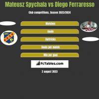 Mateusz Spychala vs Diego Ferraresso h2h player stats
