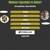 Mateusz Spychala vs Hebert h2h player stats