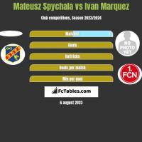 Mateusz Spychala vs Ivan Marquez h2h player stats