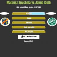 Mateusz Spychala vs Jakub Kiełb h2h player stats