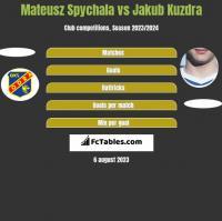Mateusz Spychala vs Jakub Kuzdra h2h player stats