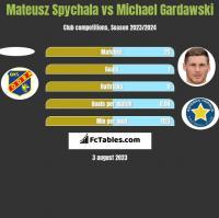 Mateusz Spychala vs Michael Gardawski h2h player stats