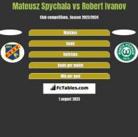 Mateusz Spychala vs Robert Ivanov h2h player stats