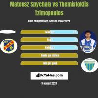 Mateusz Spychala vs Themistoklis Tzimopoulos h2h player stats