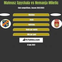 Mateusz Spychala vs Nemanja Miletic h2h player stats