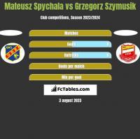 Mateusz Spychala vs Grzegorz Szymusik h2h player stats