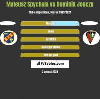 Mateusz Spychala vs Dominik Jonczy h2h player stats
