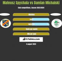 Mateusz Spychala vs Damian Michalski h2h player stats