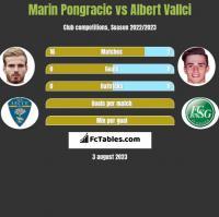 Marin Pongracic vs Albert Vallci h2h player stats