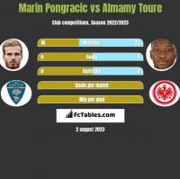 Marin Pongracic vs Almamy Toure h2h player stats