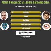 Marin Pongracic vs Andre Ramalho Silva h2h player stats