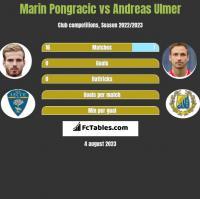 Marin Pongracic vs Andreas Ulmer h2h player stats
