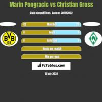 Marin Pongracic vs Christian Gross h2h player stats
