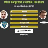 Marin Pongracic vs Daniel Drescher h2h player stats