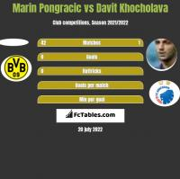 Marin Pongracic vs Davit Khocholava h2h player stats