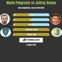 Marin Pongracic vs Jeffrey Bruma h2h player stats