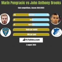 Marin Pongracic vs John Anthony Brooks h2h player stats