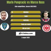 Marin Pongracic vs Marco Russ h2h player stats