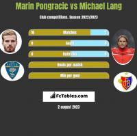 Marin Pongracic vs Michael Lang h2h player stats