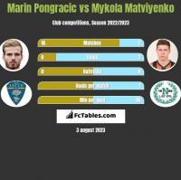 Marin Pongracic vs Mykola Matviyenko h2h player stats