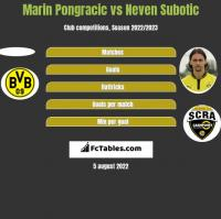 Marin Pongracic vs Neven Subotic h2h player stats