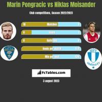 Marin Pongracic vs Niklas Moisander h2h player stats