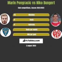 Marin Pongracic vs Niko Bungert h2h player stats