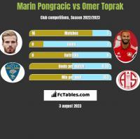 Marin Pongracic vs Omer Toprak h2h player stats