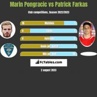 Marin Pongracic vs Patrick Farkas h2h player stats