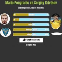 Marin Pongracic vs Sergey Krivtsov h2h player stats