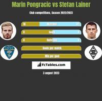 Marin Pongracic vs Stefan Lainer h2h player stats