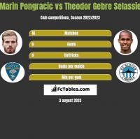 Marin Pongracic vs Theodor Gebre Selassie h2h player stats