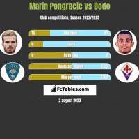 Marin Pongracic vs Dodo h2h player stats