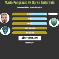 Marin Pongracic vs Darko Todorovic h2h player stats