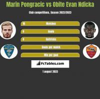 Marin Pongracic vs Obite Evan Ndicka h2h player stats