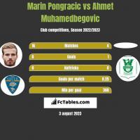 Marin Pongracic vs Ahmet Muhamedbegovic h2h player stats