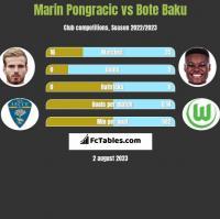 Marin Pongracic vs Bote Baku h2h player stats