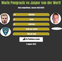 Marin Pongracic vs Jasper van der Werff h2h player stats