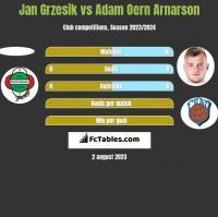 Jan Grzesik vs Adam Oern Arnarson h2h player stats