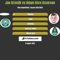 Jan Grzesik vs Adam Oern Arnarson h2h player stats