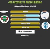 Jan Grzesik vs Andrej Kadlec h2h player stats