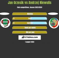 Jan Grzesik vs Andrzej Niewulis h2h player stats