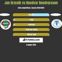 Jan Grzesik vs Boedvar Boedvarsson h2h player stats