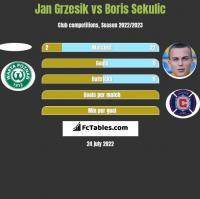 Jan Grzesik vs Boris Sekulic h2h player stats