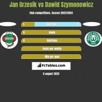 Jan Grzesik vs Dawid Szymonowicz h2h player stats